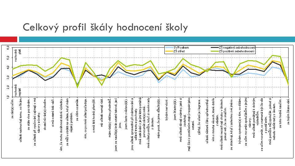 Celkový profil škály hodnocení školy