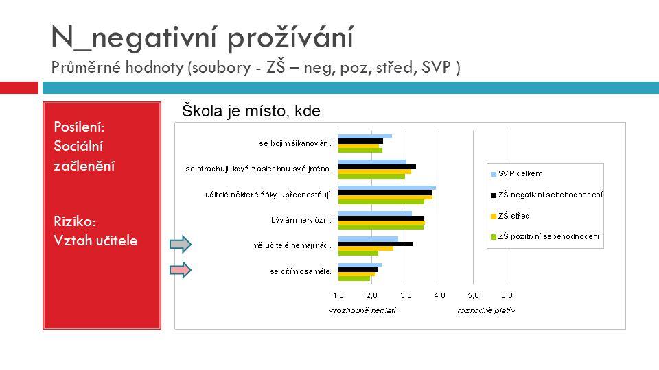 N_negativní prožívání Průměrné hodnoty (soubory - ZŠ – neg, poz, střed, SVP )