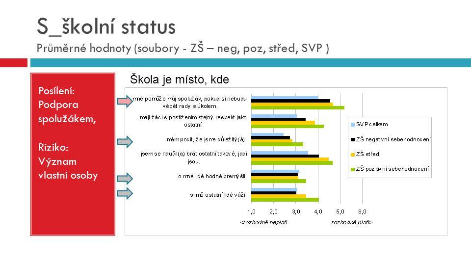 S_školní status Průměrné hodnoty (soubory - ZŠ – neg, poz, střed, SVP )