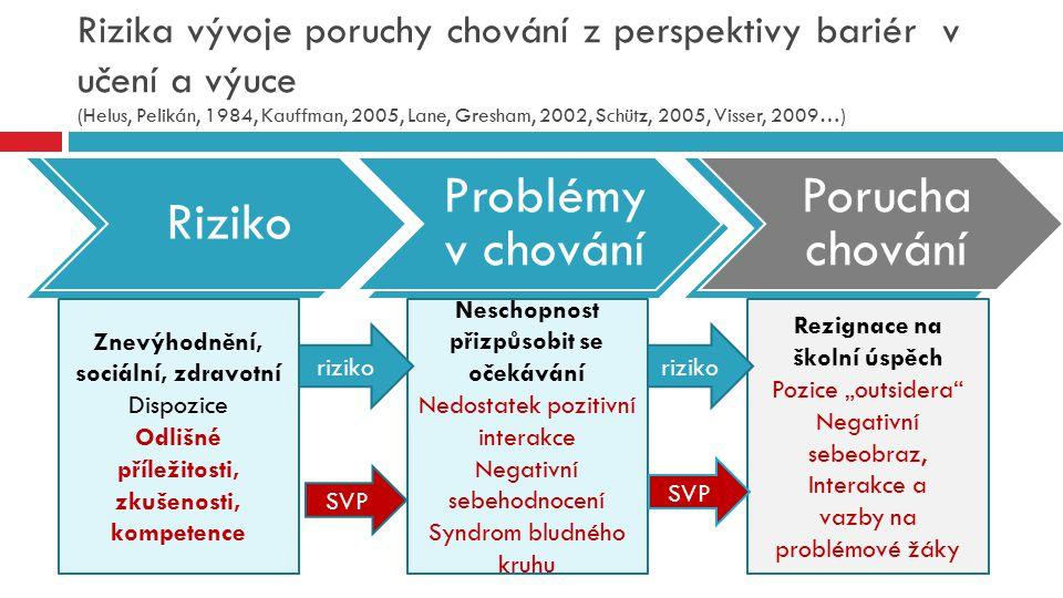 Rizika vývoje poruchy chování z perspektivy bariér v učení a výuce (Helus, Pelikán, 1984, Kauffman, 2005, Lane, Gresham, 2002, Schütz, 2005, Visser, 2009…)