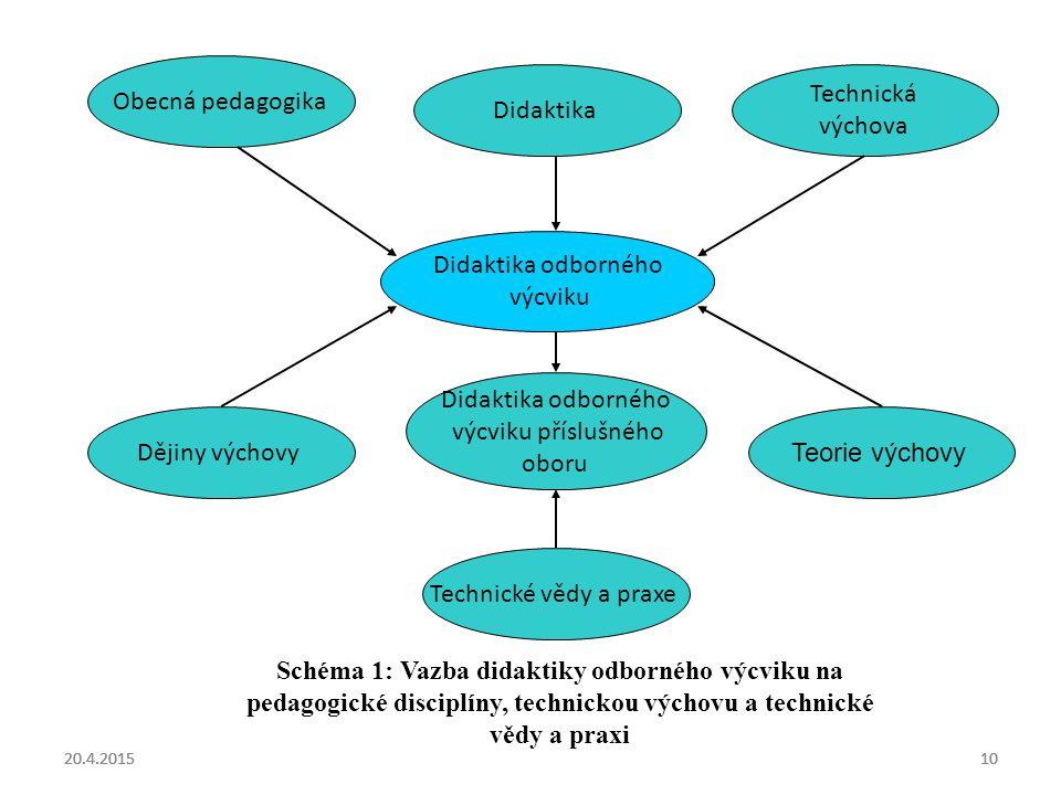 Obecná pedagogika Didaktika Technická výchova Didaktika odborného