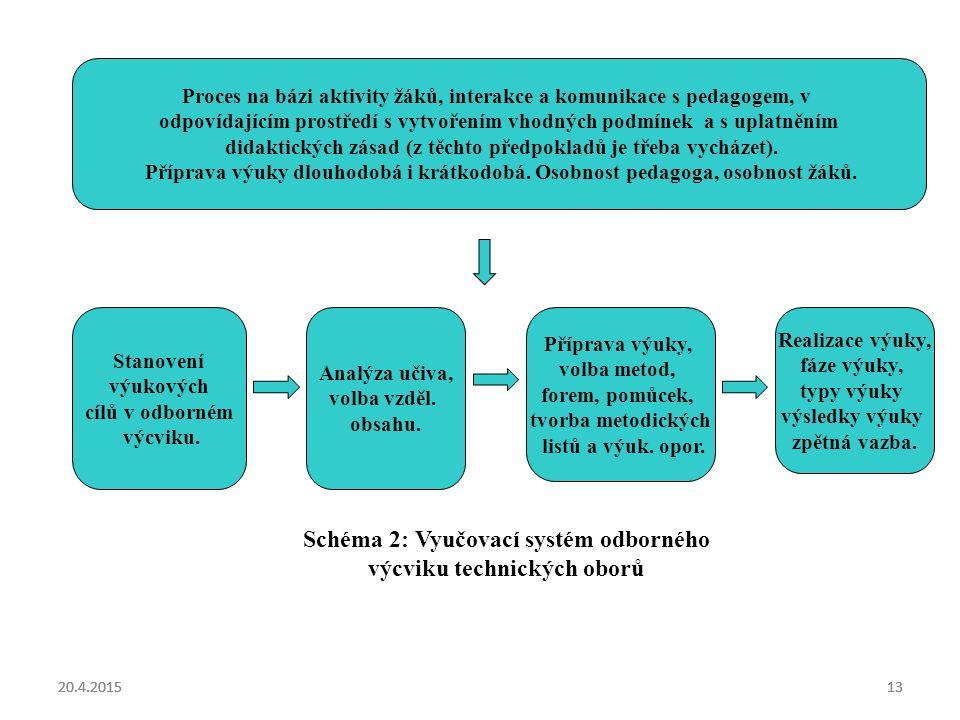 Schéma 2: Vyučovací systém odborného výcviku technických oborů