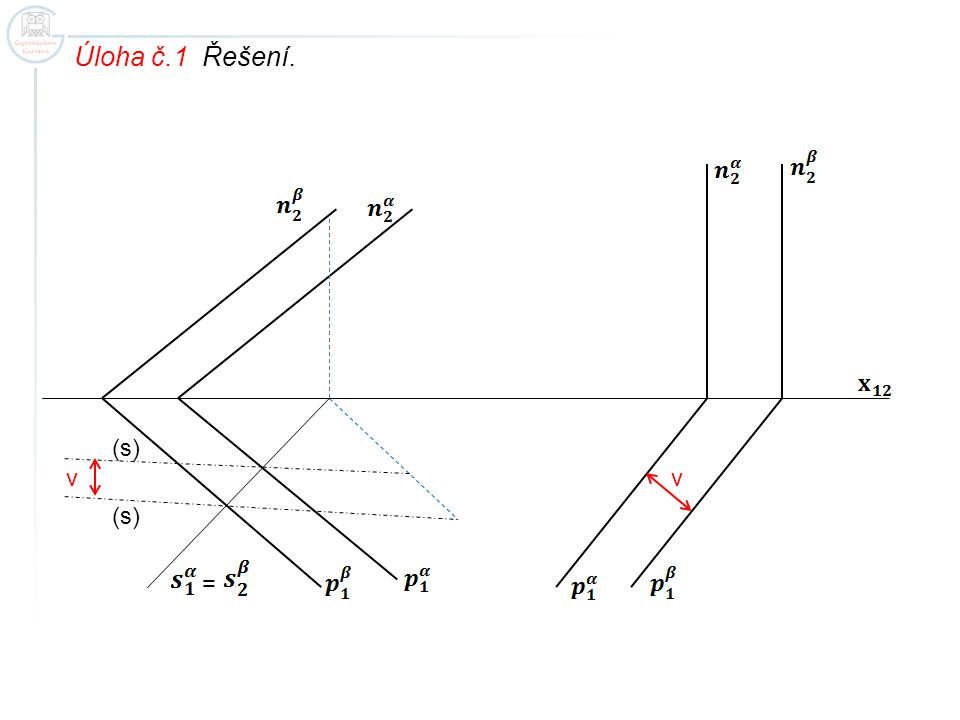 Úloha č.1 Řešení. (s) v v (s) =