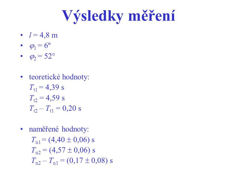 Výsledky měření l = 4,8 m 1 = 6º 2 = 52° teoretické hodnoty: