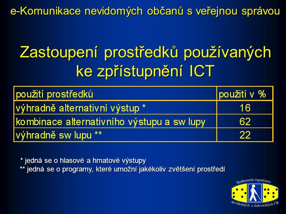 Zastoupení prostředků používaných ke zpřístupnění ICT