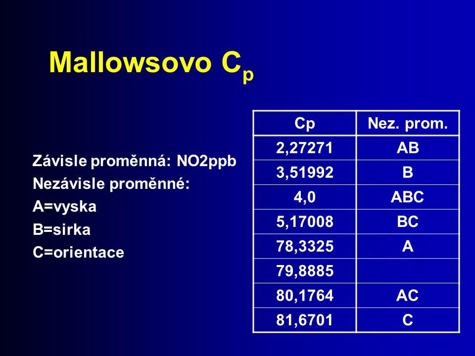 Mallowsovo Cp Závisle proměnná: NO2ppb Nezávisle proměnné: A=vyska