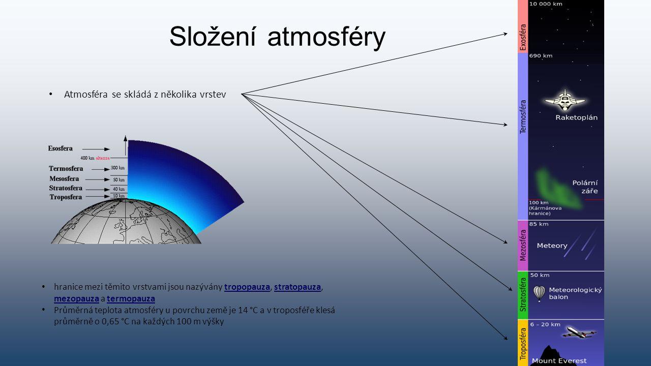 Složení atmosféry Atmosféra se skládá z několika vrstev