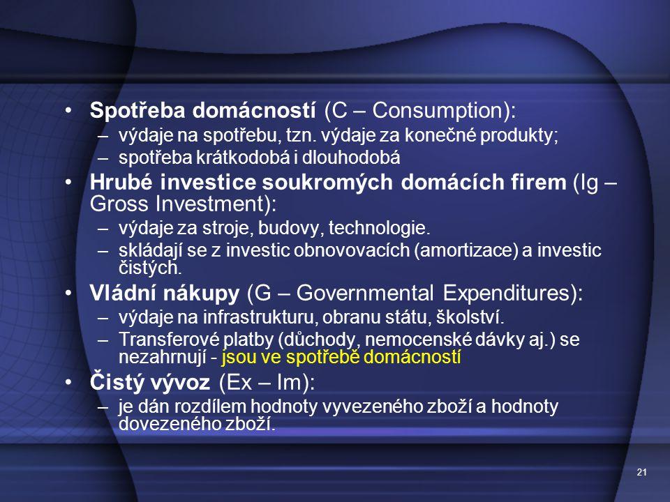 Spotřeba domácností (C – Consumption):