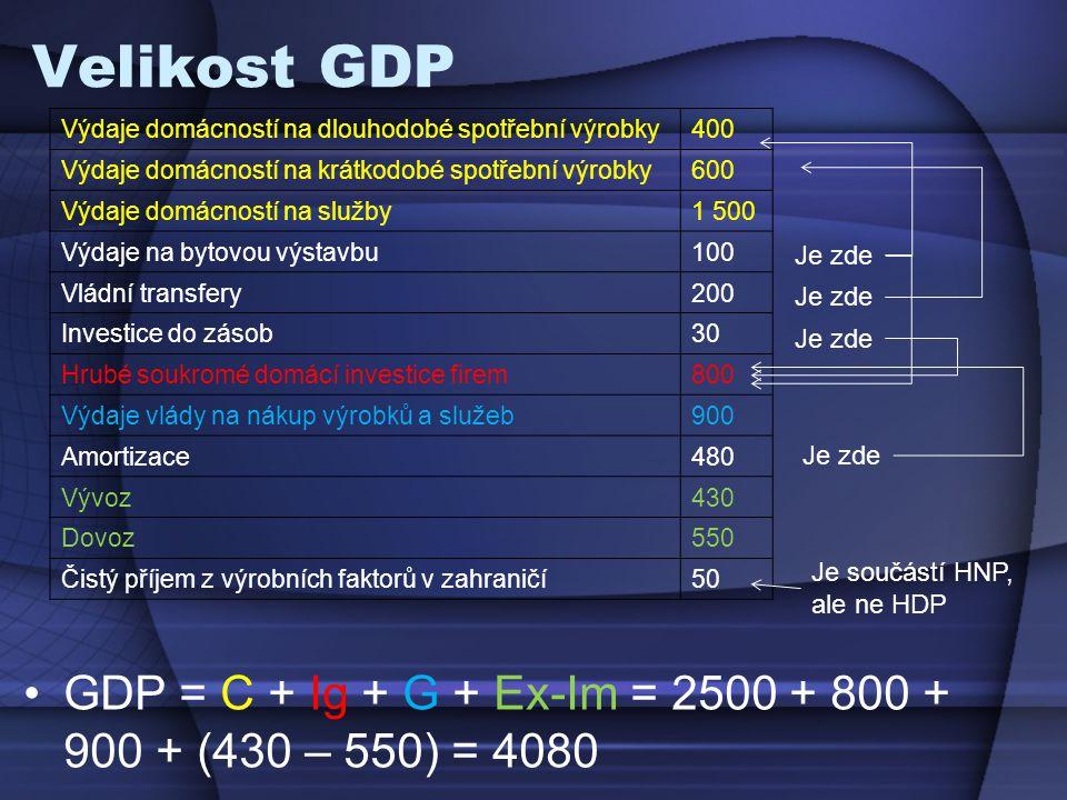 Velikost GDP Výdaje domácností na dlouhodobé spotřební výrobky. 400. Výdaje domácností na krátkodobé spotřební výrobky.