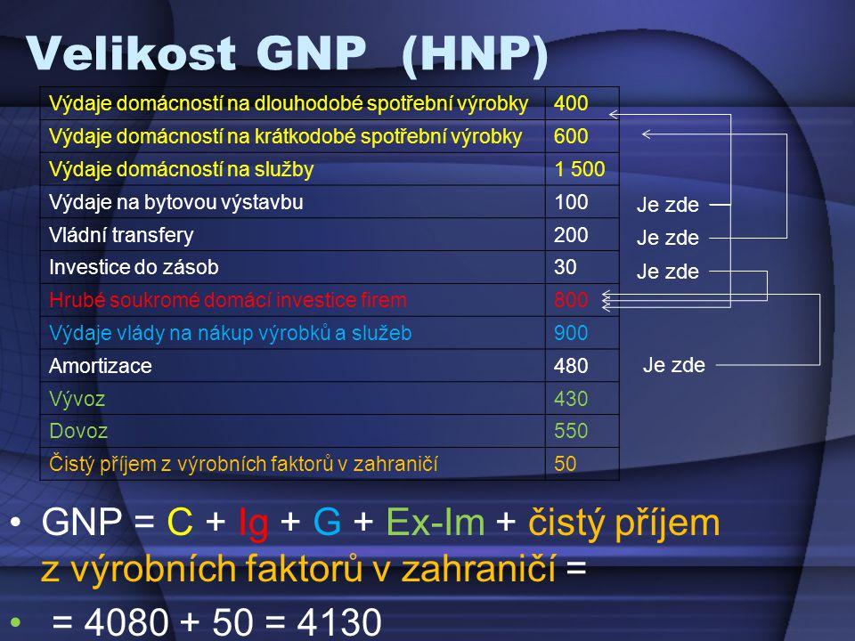 Velikost GNP (HNP) Výdaje domácností na dlouhodobé spotřební výrobky. 400. Výdaje domácností na krátkodobé spotřební výrobky.