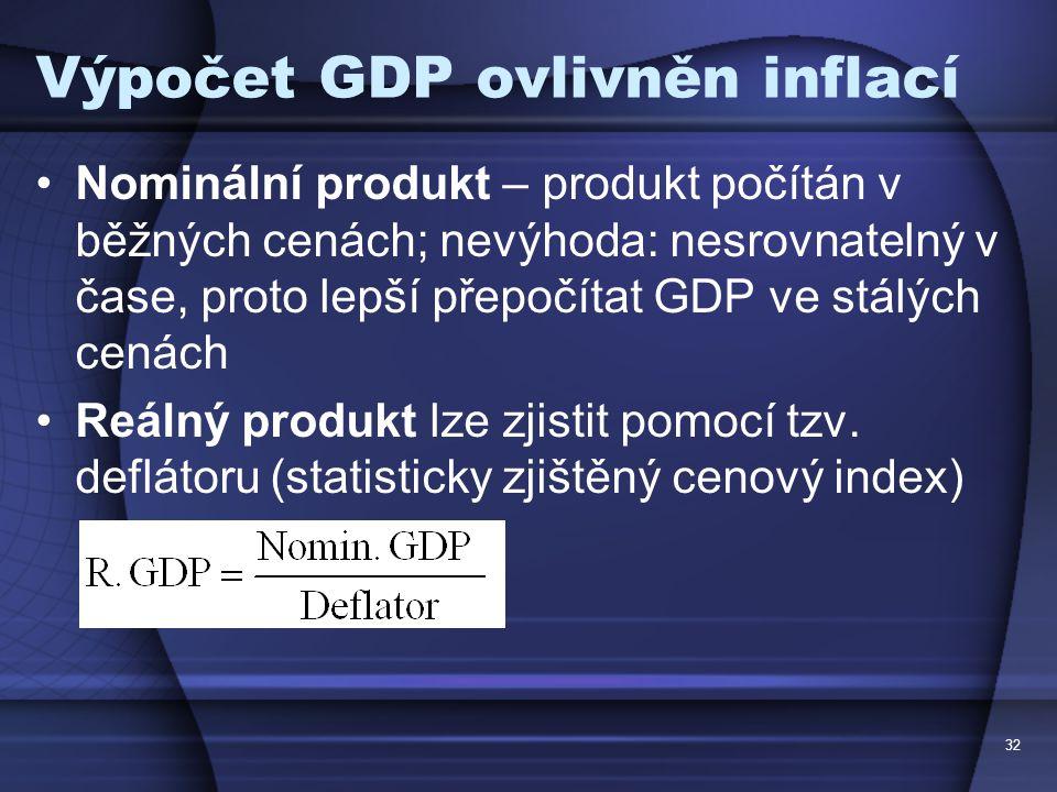 Výpočet GDP ovlivněn inflací