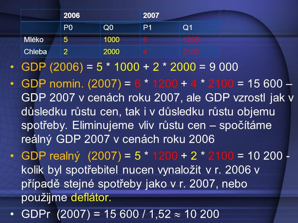 2006 2007. P0. Q0. P1. Q1. Mléko. 5. 1000. 6. 1200. Chleba. 2. 2000. 4. 2100. GDP (2006) = 5 * 1000 + 2 * 2000 = 9 000.