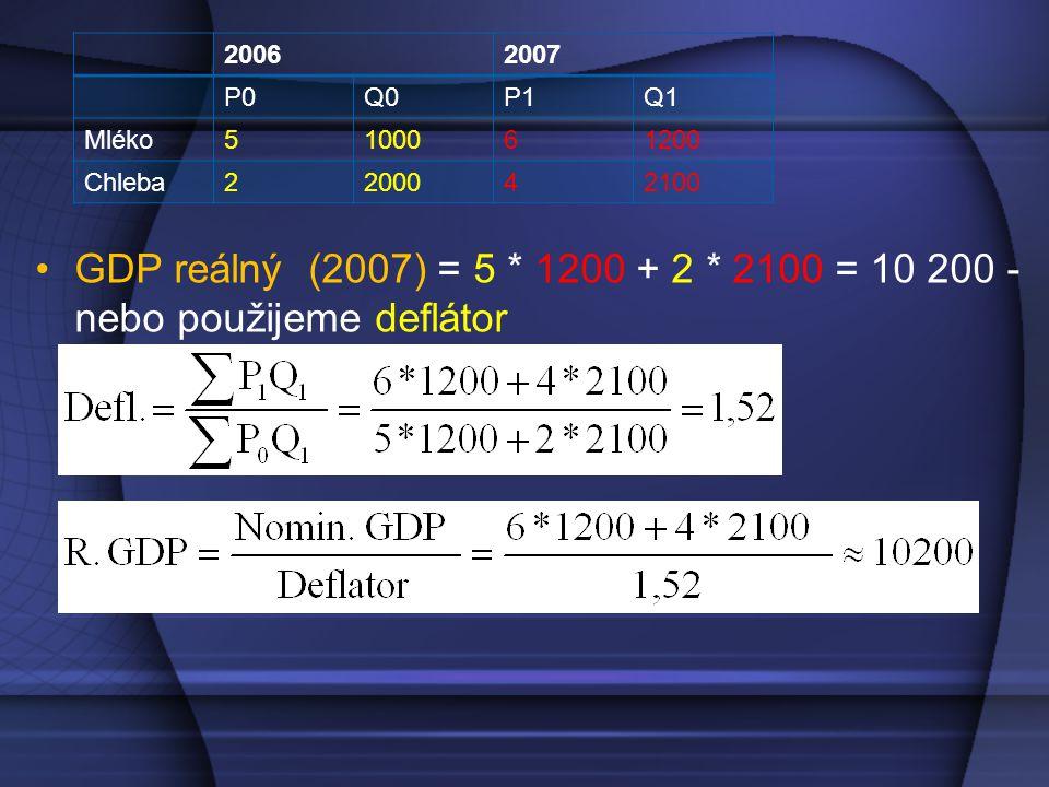 2006 2007. P0. Q0. P1. Q1. Mléko. 5. 1000. 6. 1200. Chleba. 2. 2000. 4. 2100.