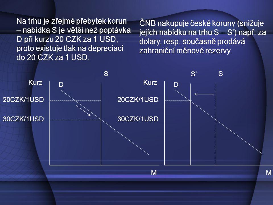 Na trhu je zřejmě přebytek korun – nabídka S je větší než poptávka D při kurzu 20 CZK za 1 USD, proto existuje tlak na depreciaci do 20 CZK za 1 USD.