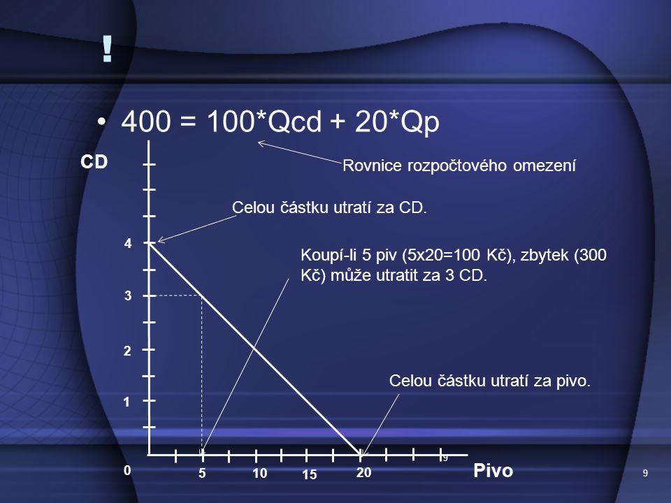 ! 400 = 100*Qcd + 20*Qp CD Pivo Rovnice rozpočtového omezení