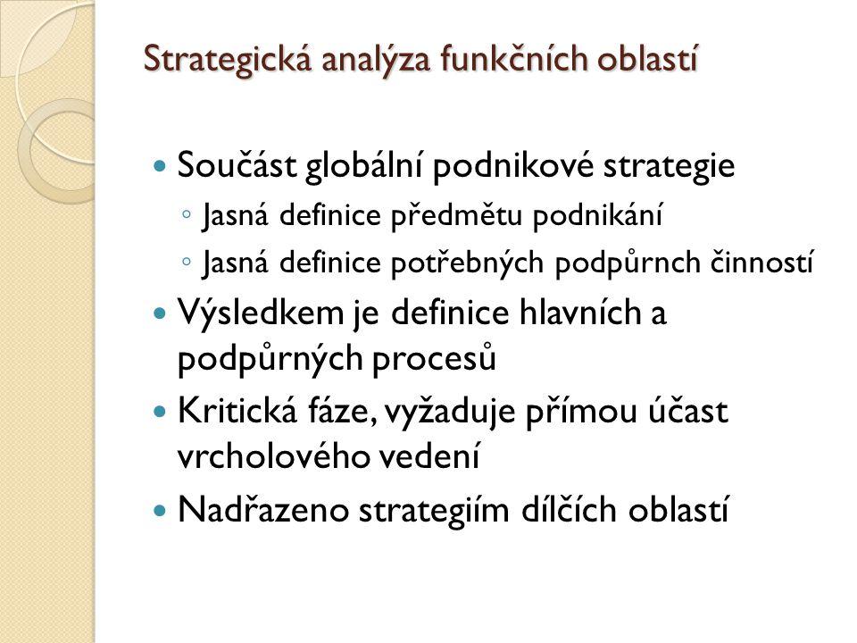 Strategická analýza funkčních oblastí