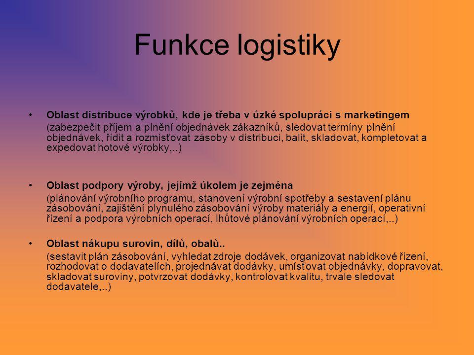 Funkce logistiky Oblast distribuce výrobků, kde je třeba v úzké spolupráci s marketingem.
