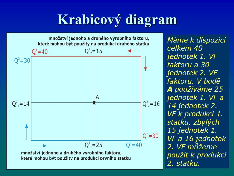Krabicový diagram