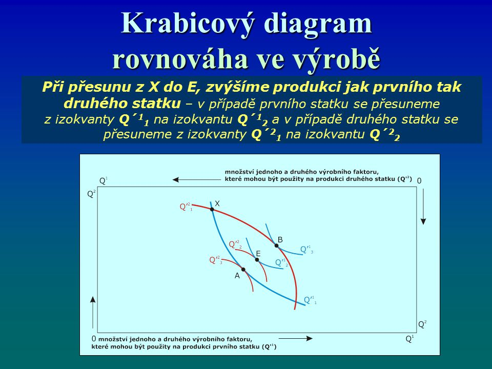 Krabicový diagram rovnováha ve výrobě