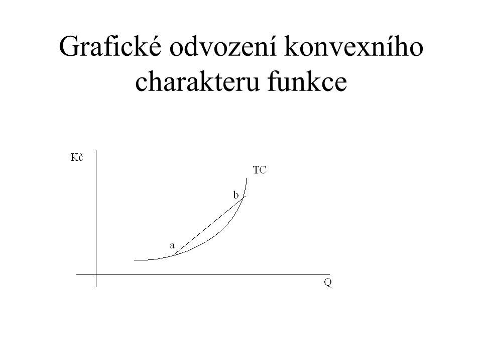 Grafické odvození konvexního charakteru funkce