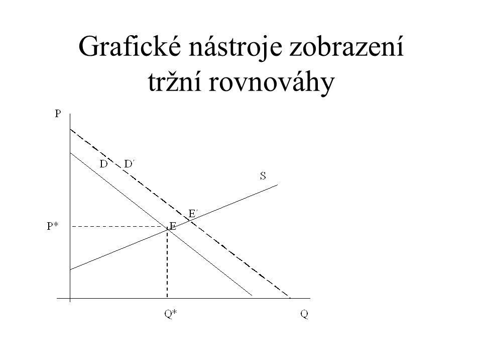 Grafické nástroje zobrazení tržní rovnováhy