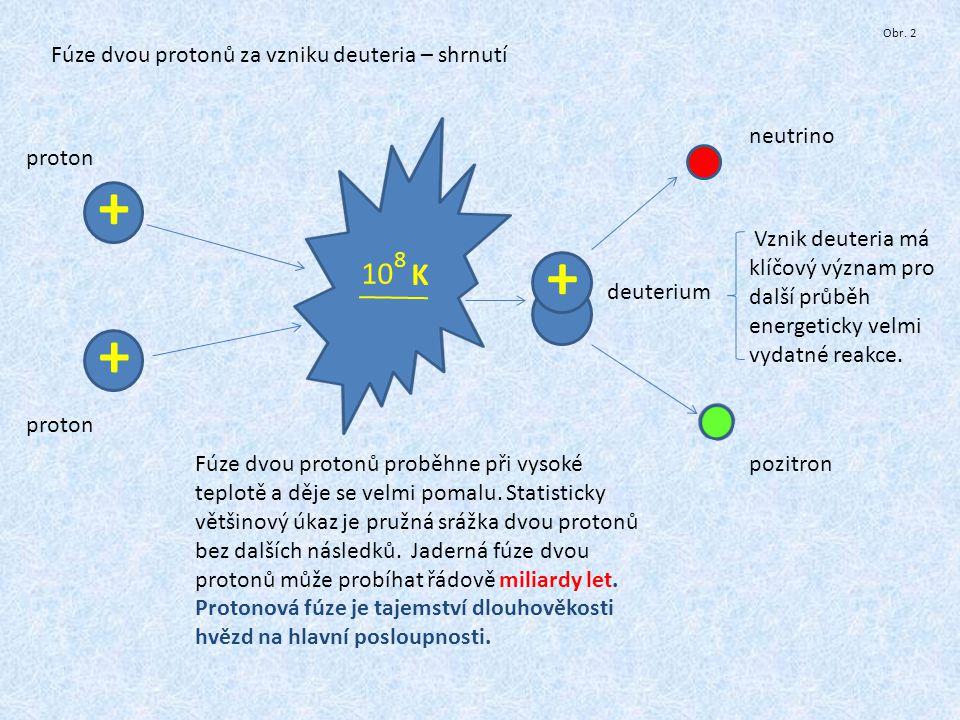 + + + 10 K Fúze dvou protonů za vzniku deuteria – shrnutí neutrino