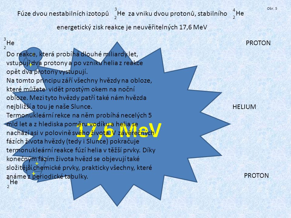 3 4. Obr. 5. Fúze dvou nestabilních izotopů za vniku dvou protonů, stabilního. He. He.