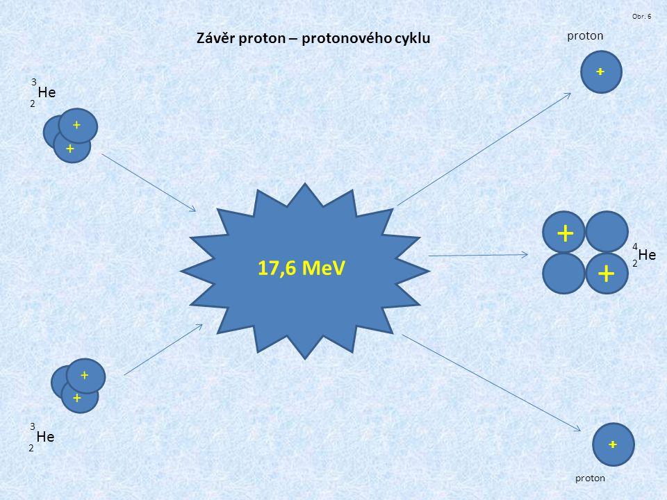 + + + 17,6 MeV Závěr proton – protonového cyklu + He + + He + + He +