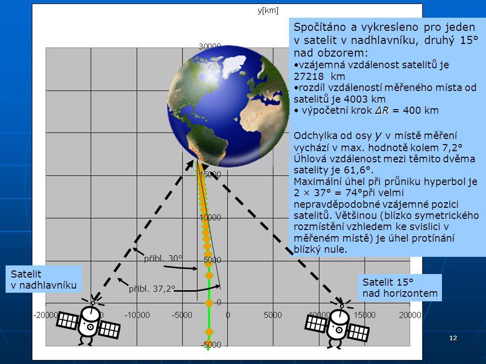 Spočítáno a vykresleno pro jeden v satelit v nadhlavníku, druhý 15° nad obzorem: