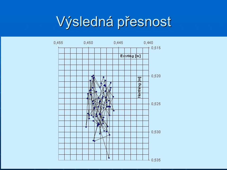 Výsledná přesnost pro turistické a navigační přístroje – metry až desítky metrů.