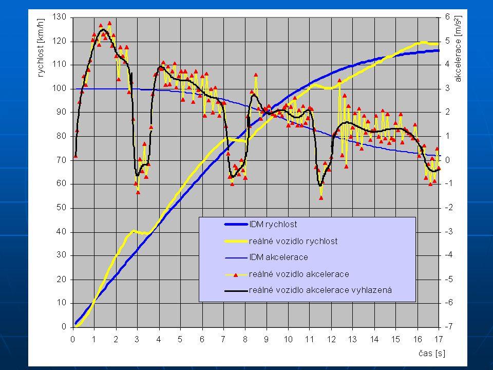 Speciální aplikace Měření v dopravním proudu pro potřeby verifikace simulačních modelů