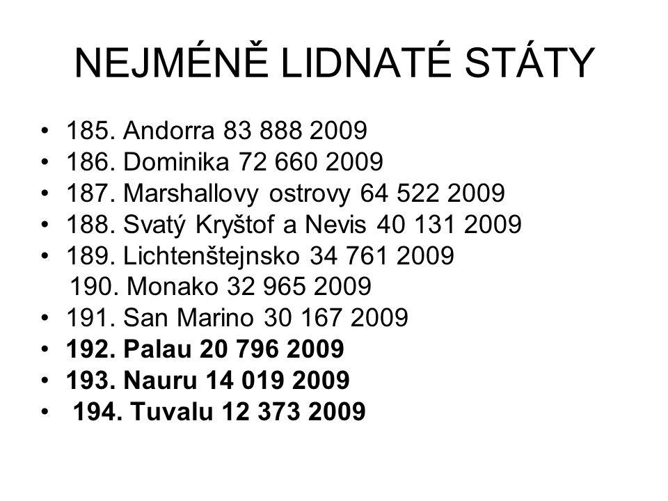 NEJMÉNĚ LIDNATÉ STÁTY 185. Andorra 83 888 2009