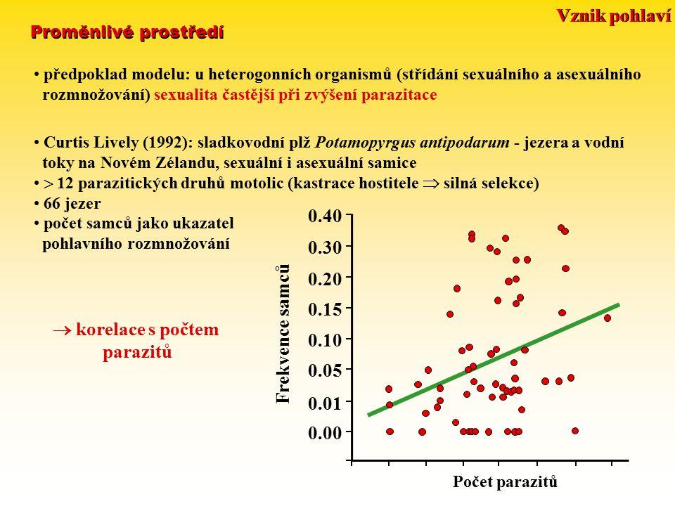  korelace s počtem parazitů