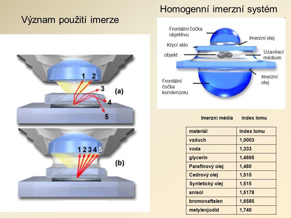 Homogenní imerzní systém Význam použití imerze