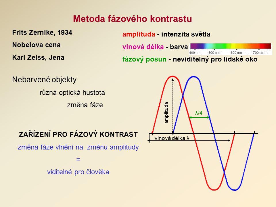 Metoda fázového kontrastu