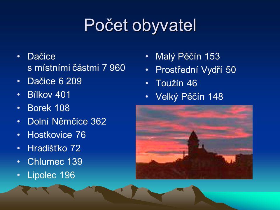 Počet obyvatel Dačice s místními částmi 7 960 Dačice 6 209 Bílkov 401