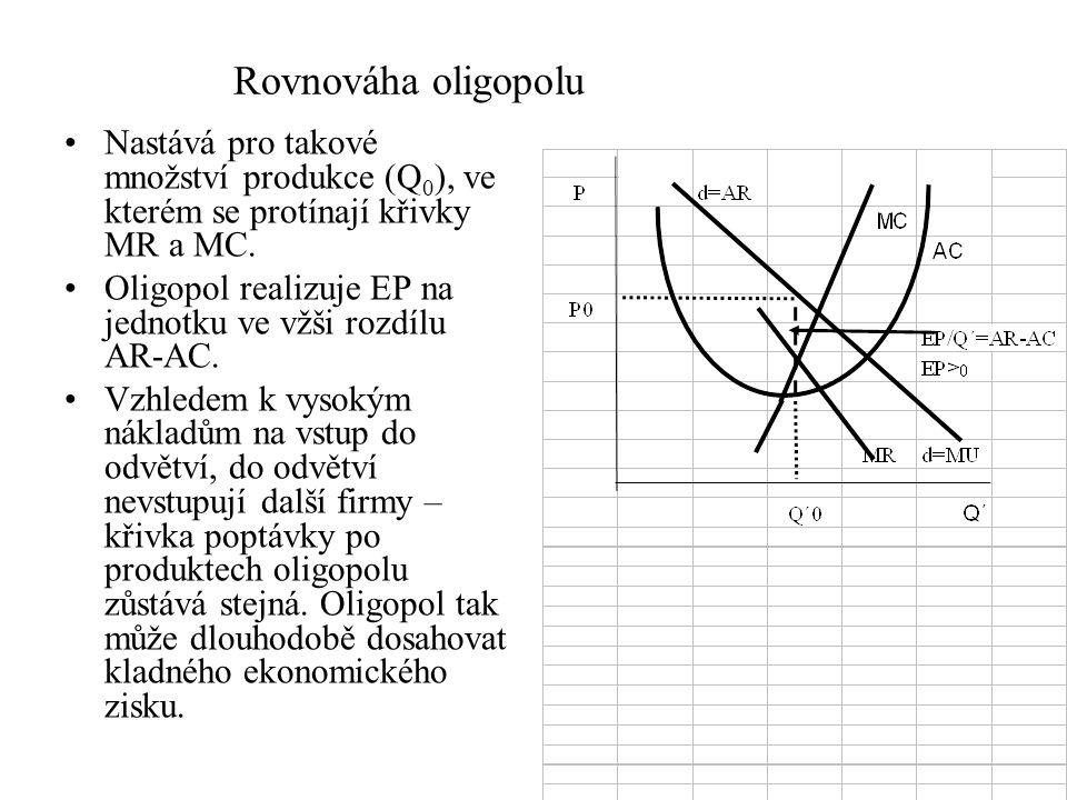 Rovnováha oligopolu Nastává pro takové množství produkce (Q0), ve kterém se protínají křivky MR a MC.