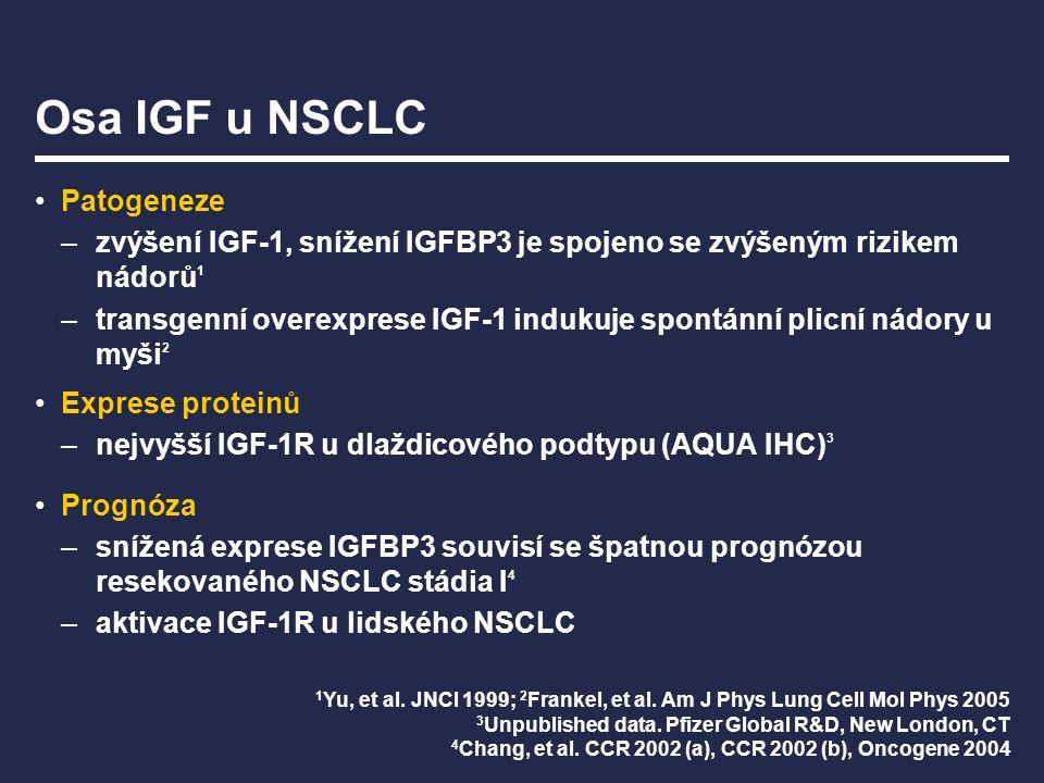 Osa IGF u NSCLC Patogeneze