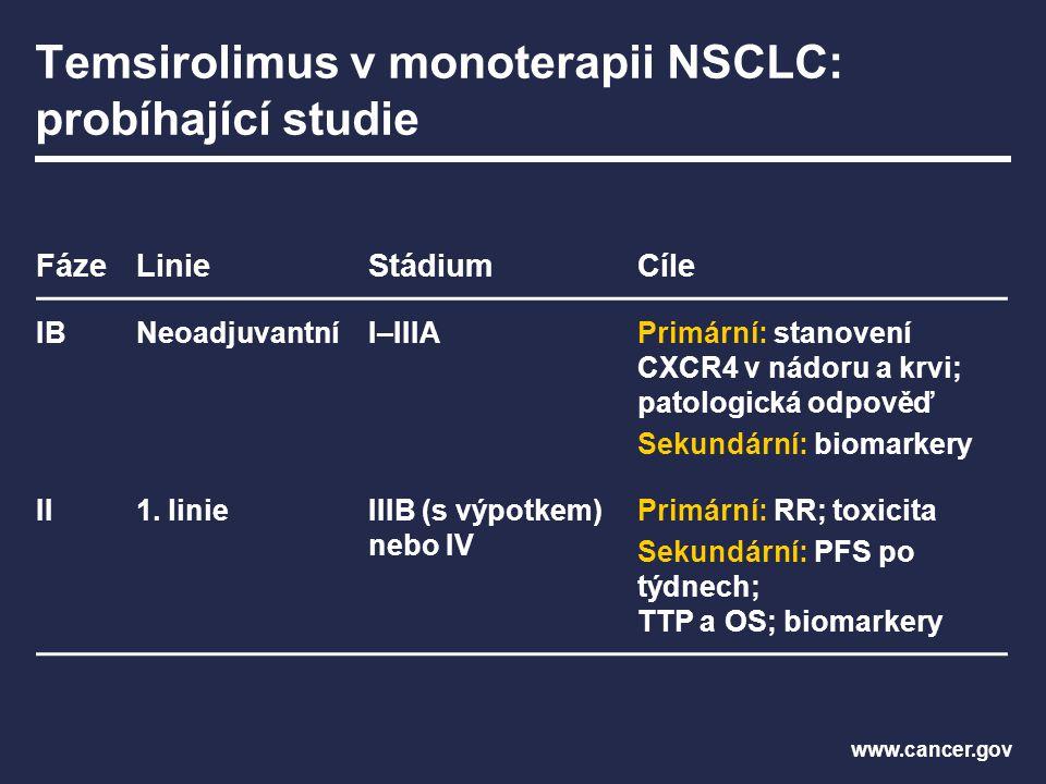 Temsirolimus v monoterapii NSCLC: probíhající studie