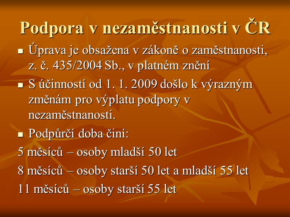 Podpora v nezaměstnanosti v ČR