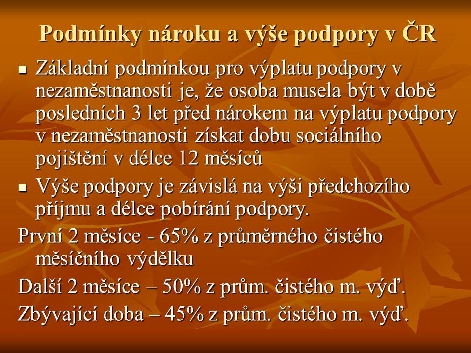 Podmínky nároku a výše podpory v ČR