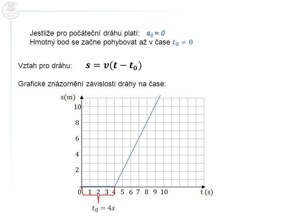 𝒔=𝒗(𝒕− 𝒕 𝟎 ) Jestliže pro počáteční dráhu platí: s0 = 0