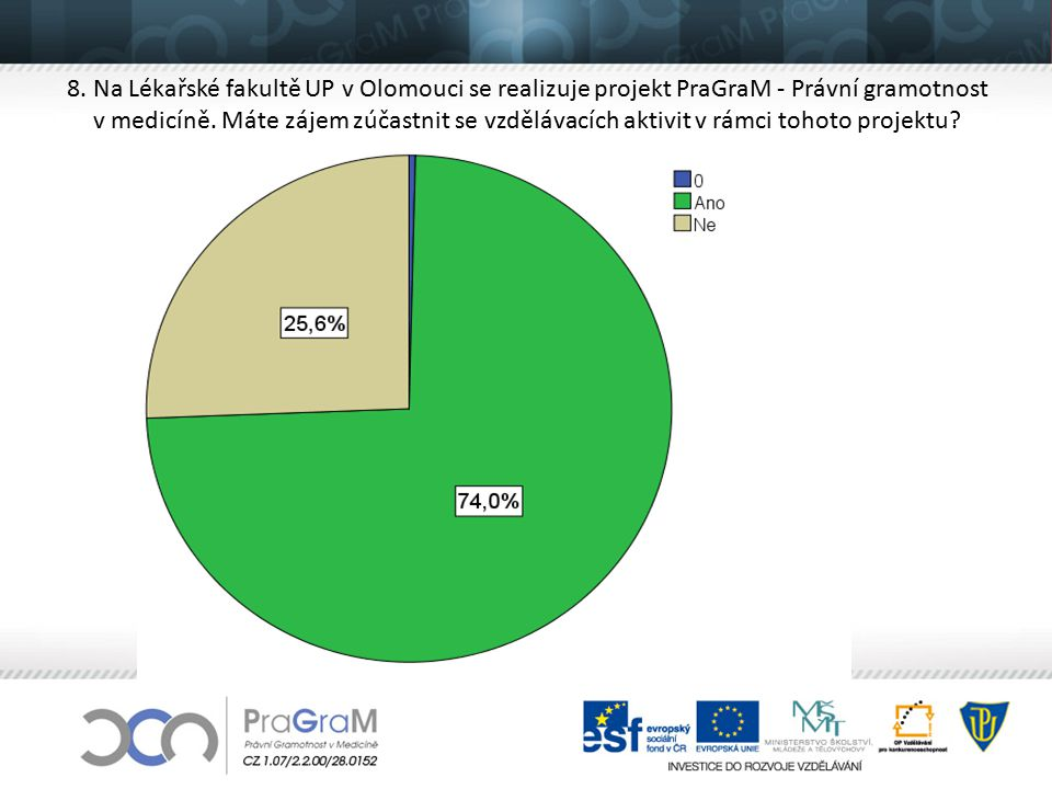 8. Na Lékařské fakultě UP v Olomouci se realizuje projekt PraGraM - Právní gramotnost v medicíně.