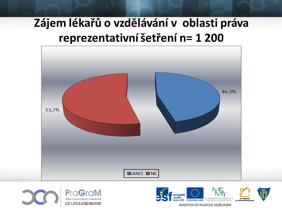 Zájem lékařů o vzdělávání v oblasti práva reprezentativní šetření n= 1 200
