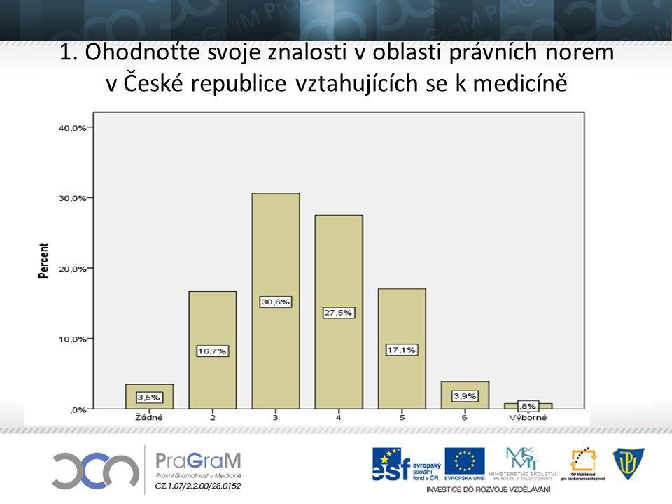 1. Ohodnoťte svoje znalosti v oblasti právních norem v České republice vztahujících se k medicíně