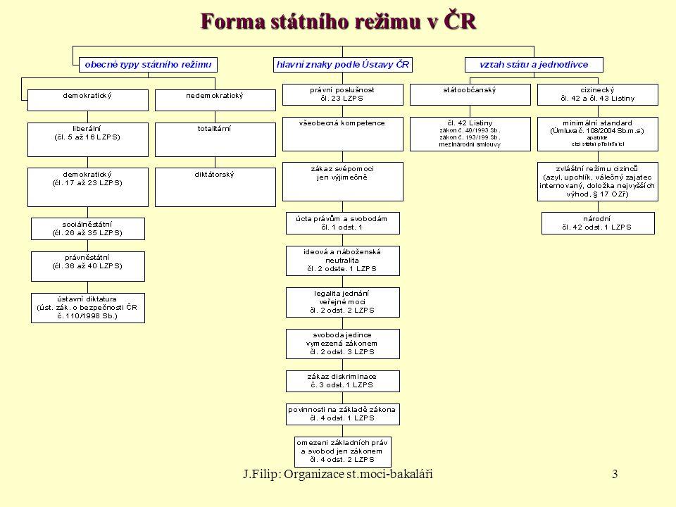 Forma státního režimu v ČR