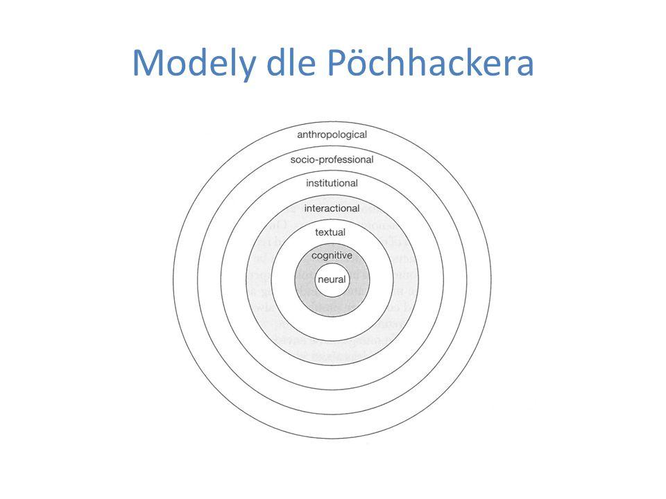 Modely dle Pöchhackera