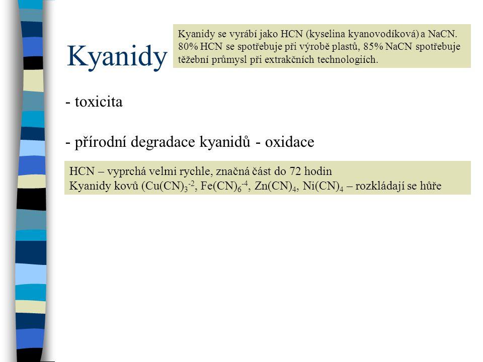 Kyanidy - toxicita - přírodní degradace kyanidů - oxidace
