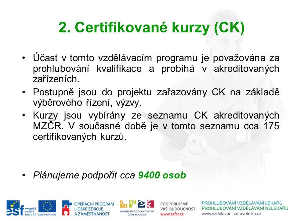 2. Certifikované kurzy (CK)