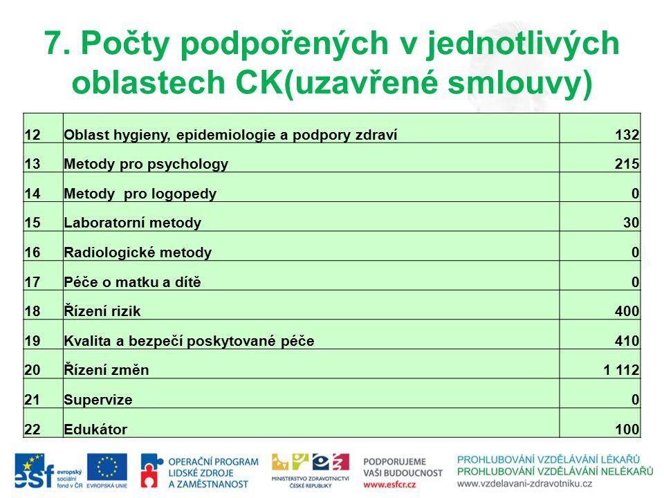 7. Počty podpořených v jednotlivých oblastech CK(uzavřené smlouvy)